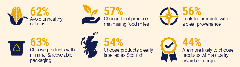 Infographic about Scotland