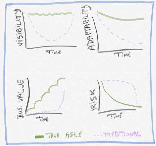 Results you can expect - the promise of agile