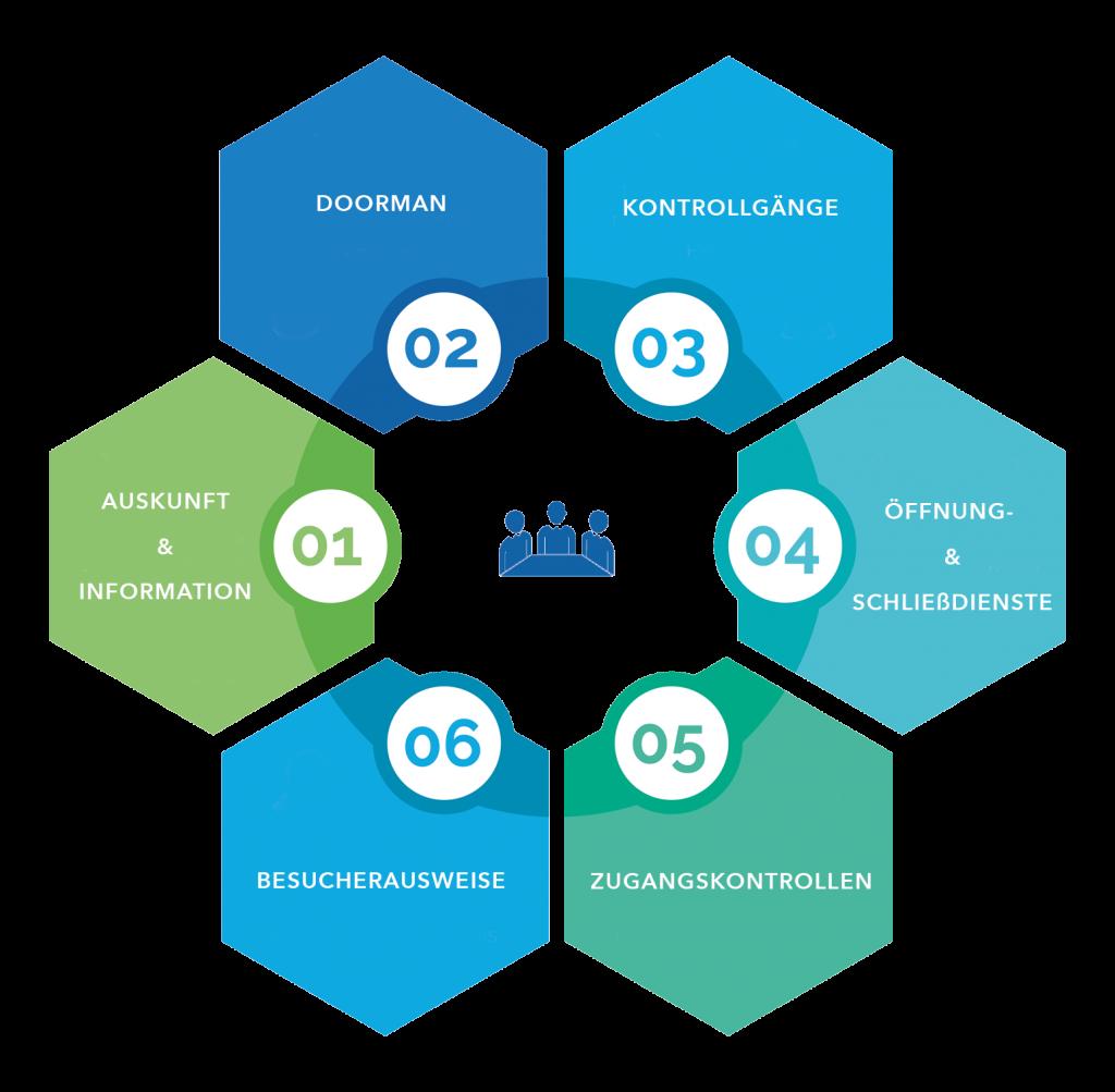 Empfangsdienst Infografik