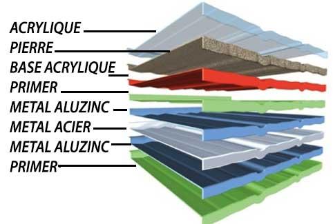 Tuiles métalliques Polytuil Decra composition