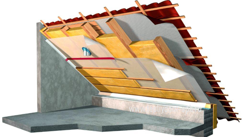 L'isolation de la toiture par l'intérieur