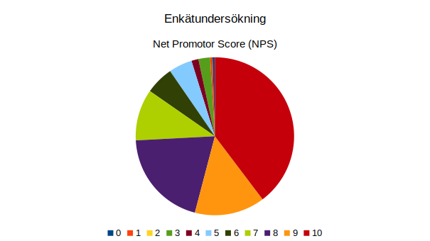 Enkätundersökning Net Promotor Score cirkeldiagram
