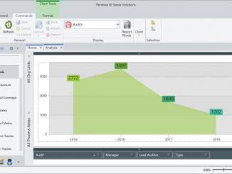 Pentana - Actual audit time per year
