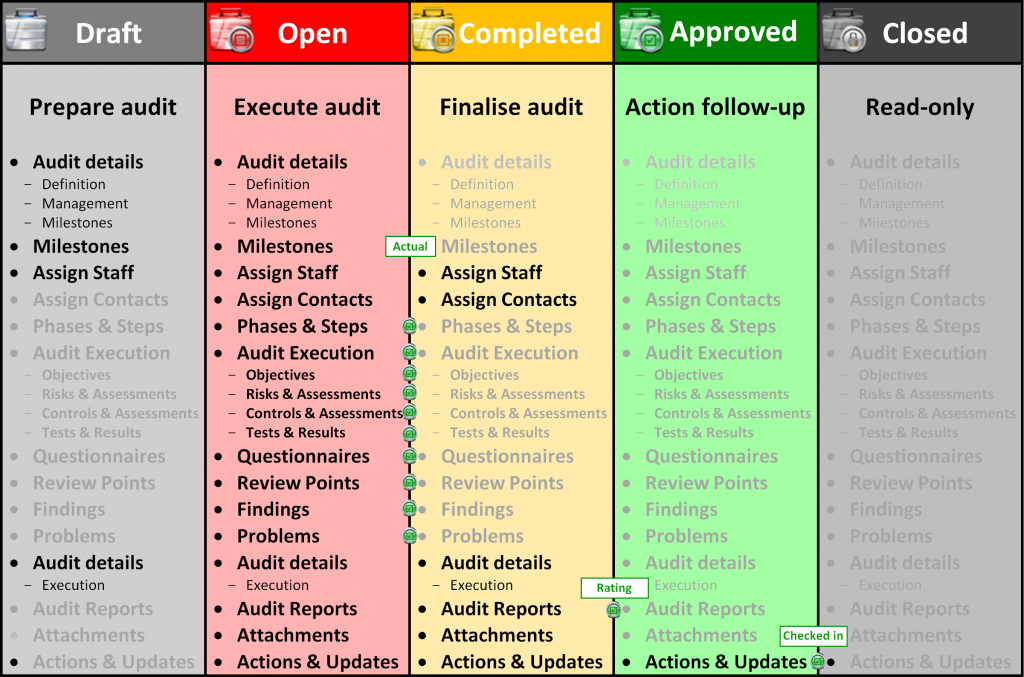 Pentana - Audit SignOff States