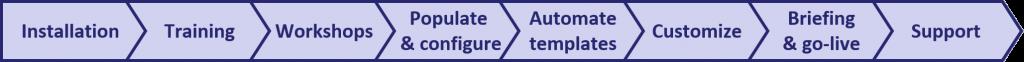 Pentana implementation approach - Overview