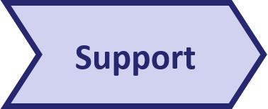 Pentana implementation approach - Support