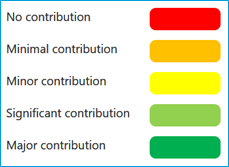 Levels of contribution as test scores