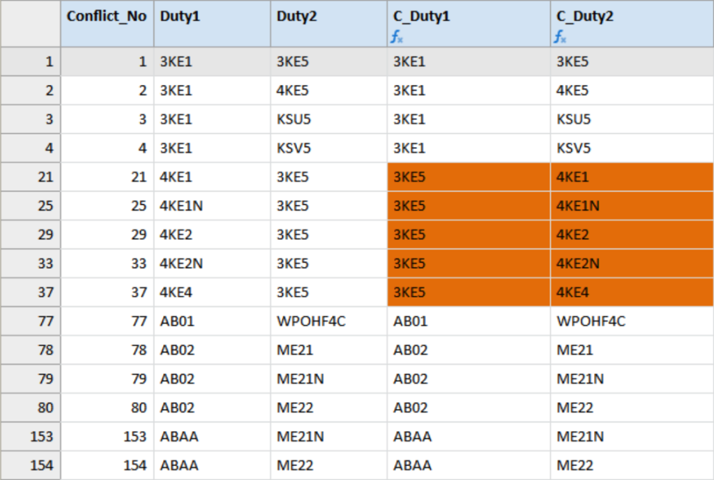 View showing data fields Duty1 and Duty2, and computed fields C_Duty1 and C_Duty2 all containing duty codes. Differences are highlighted.