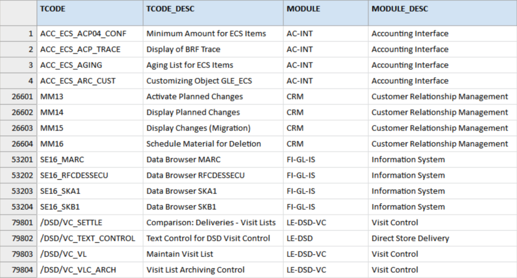 SAP_TCodes table used for the segregation of duties analysis. The table contains, a.o. the fields TCODE (transaction codes), TCODE_SEC (description), Module and Module description.