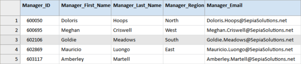 Regional_Managers table used for the segregation of duties analysis. The table contains, the fields Manager_ID, Manager_First_Name, Manager_Last_Name, Manager_Region (North, East, ...), and Manager_Email.