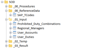 Arbutus Analyzer project overview showing all components for the SoD project. The data tables are organised in folders.