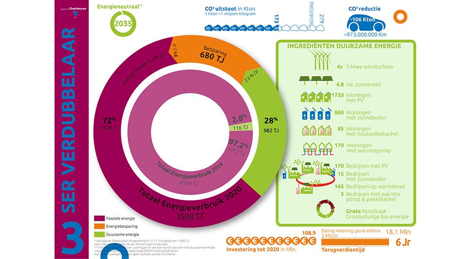 infographic energiescenario SER