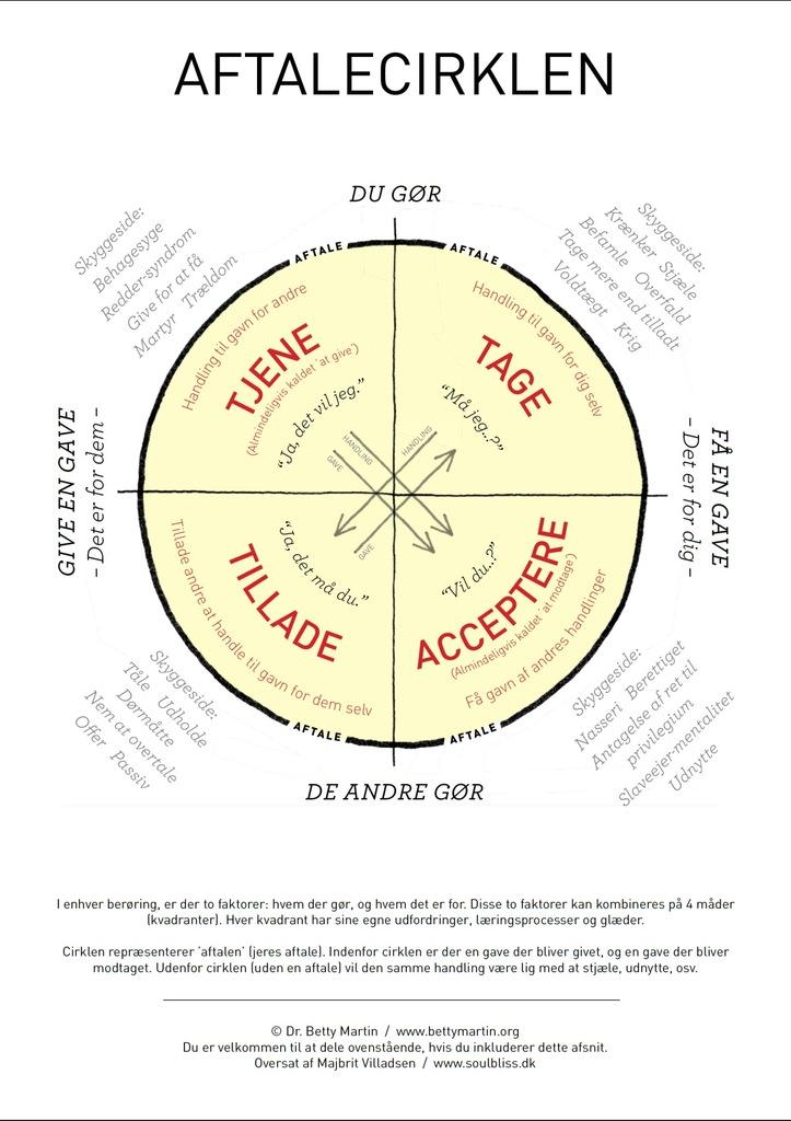 Aftalecirklen-Wheel-of-Consent