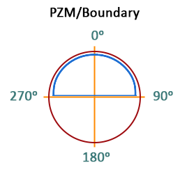 Sounds from the apartment polar pattern pzm boundary