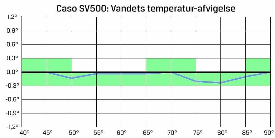 temp-grafer_caso_sv500