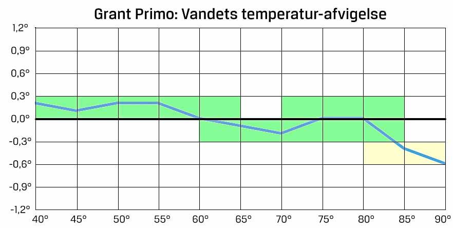 temp-grafer_grant_primo