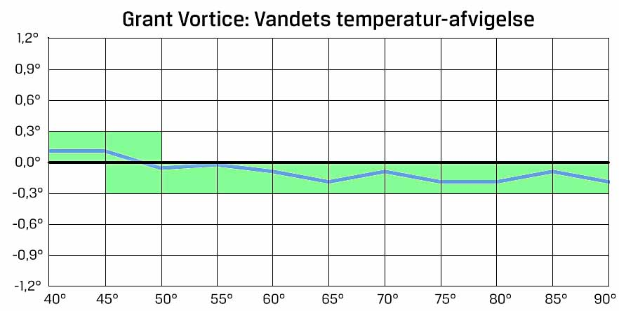 temp-grafer_grant_vortice