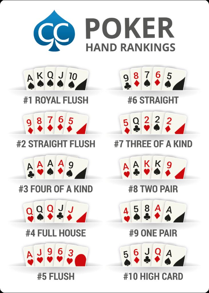 Poker hånd rangering