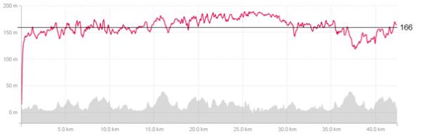 Pulskurve 2013 med sprekk rundt 29 km. Snittpuls: 166 (ca terskelpuls) , makspuls 176