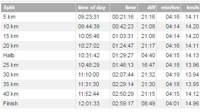 Split-tider Berlin Marathon 2015