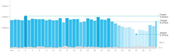 Km-tider 2013: Jo lavere søyle, desto saktere går det. Markert økning i kilometertid fra 29km