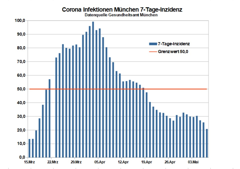 Corona Infektionen München 7-Tage-Inzidenz 7.5.2020