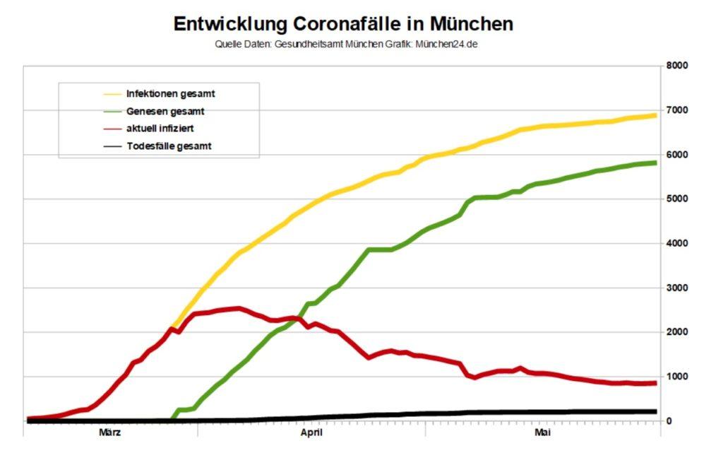 Coronavirus München Entwicklung der Infektionen - Stand 31.5.2020