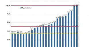 Corona Infektionen München 7-Tage-Inzidenz pro 100000 Einwohner Oktober 2020