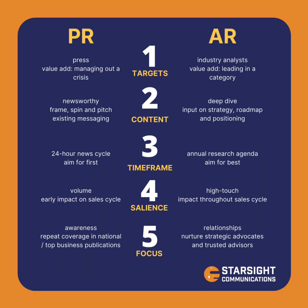 Starsight Transmissions: Five differences between analyst relations (AR) and PR.