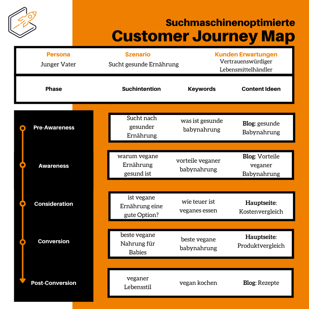 customer journey map beispiel vegan