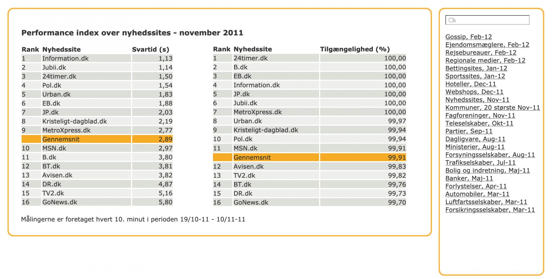 Digicure performance index for nyhedssites