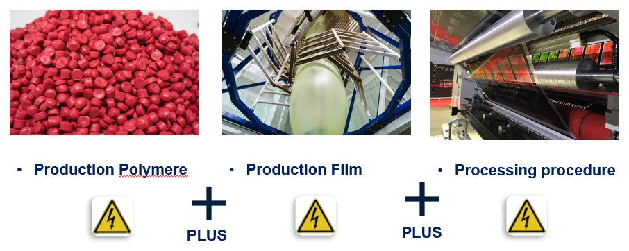 Film materials build up electrostatic voltages from production to printing.