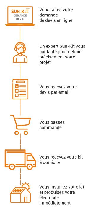 commande kit solaire sur mesure