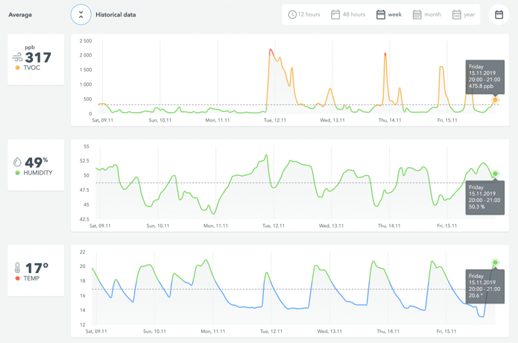 Dashboard med data om indeklima