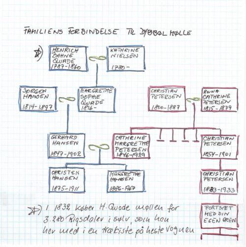 Familiens forbindelse til Dybbøl Mølle