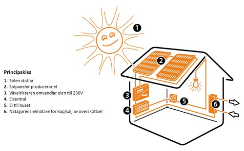 solceller system