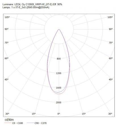 Ledil Linse/ Optik C12609_VIRPI-W mit Abstrahlwinkel Charakteristik mit 90% Lichtdurchlässigkeit für 5x5 LED Module