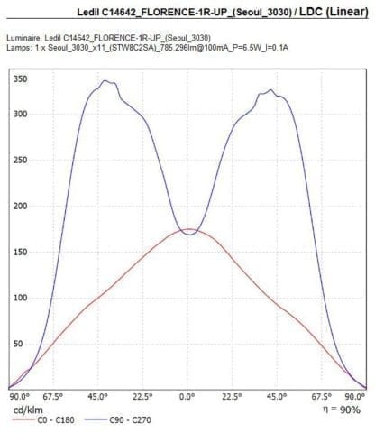 LED Optik - LEDiL - C14642_FLORENCE-1R-UP - für lineare LED Module zur Beleuchtung von Werbeflächen, Gebäuden, sowie Lager