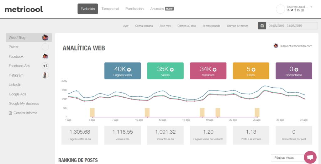 Estadísticas blog