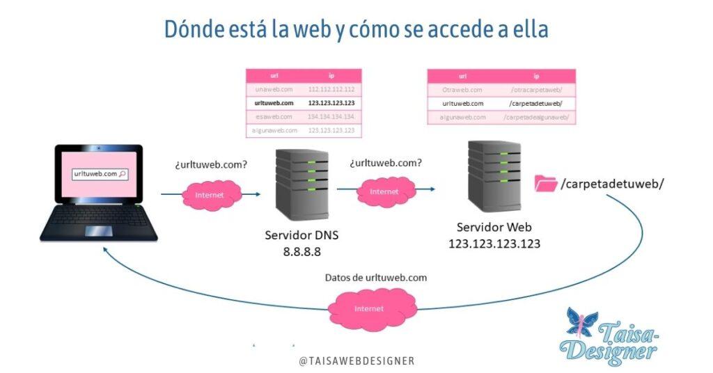 Dónde está una web, qué es servidor hosting dns
