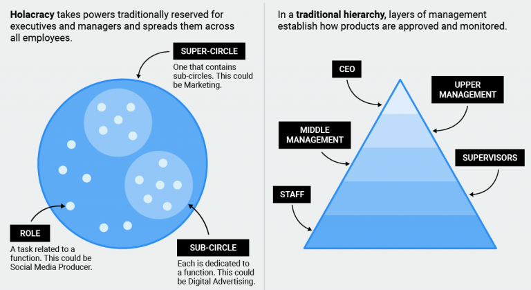 Holacracy vs Hierarchy