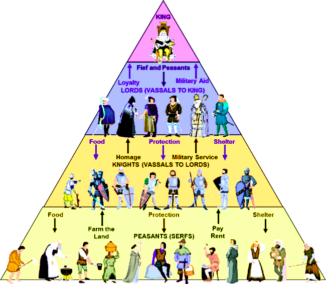 Old kingdom hiearchy