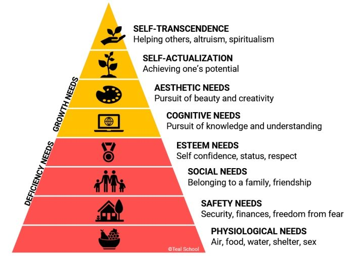 Extended Maslow needs pyramid