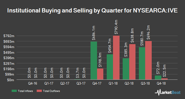 Institutional Ownership by Quarter for iShares S&P 500 Value ETF (NYSEARCA:IVE)