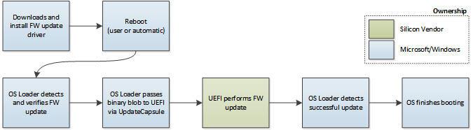 uefi-update-architecture.jpg