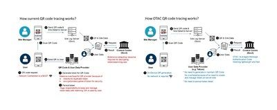 How current QR code tracing works? How OTAC QR code tracing works?