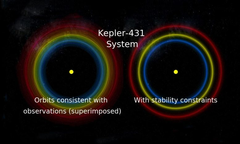 Kepler-431 System Orbits