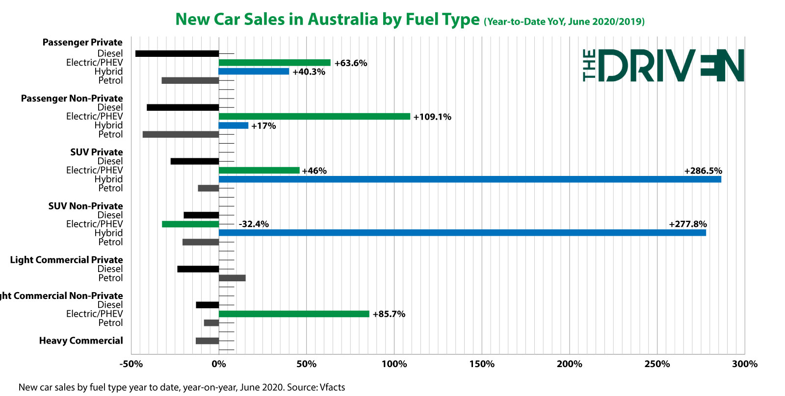 EV sales ytd june 2020