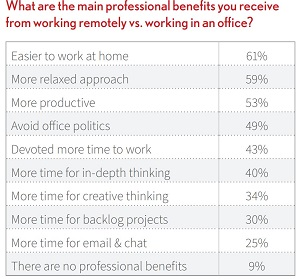 Reported Professional Benefits of Remote Work