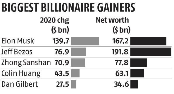 Bezos, Musk smash records as world's richest add $1.8 trillion in 2020